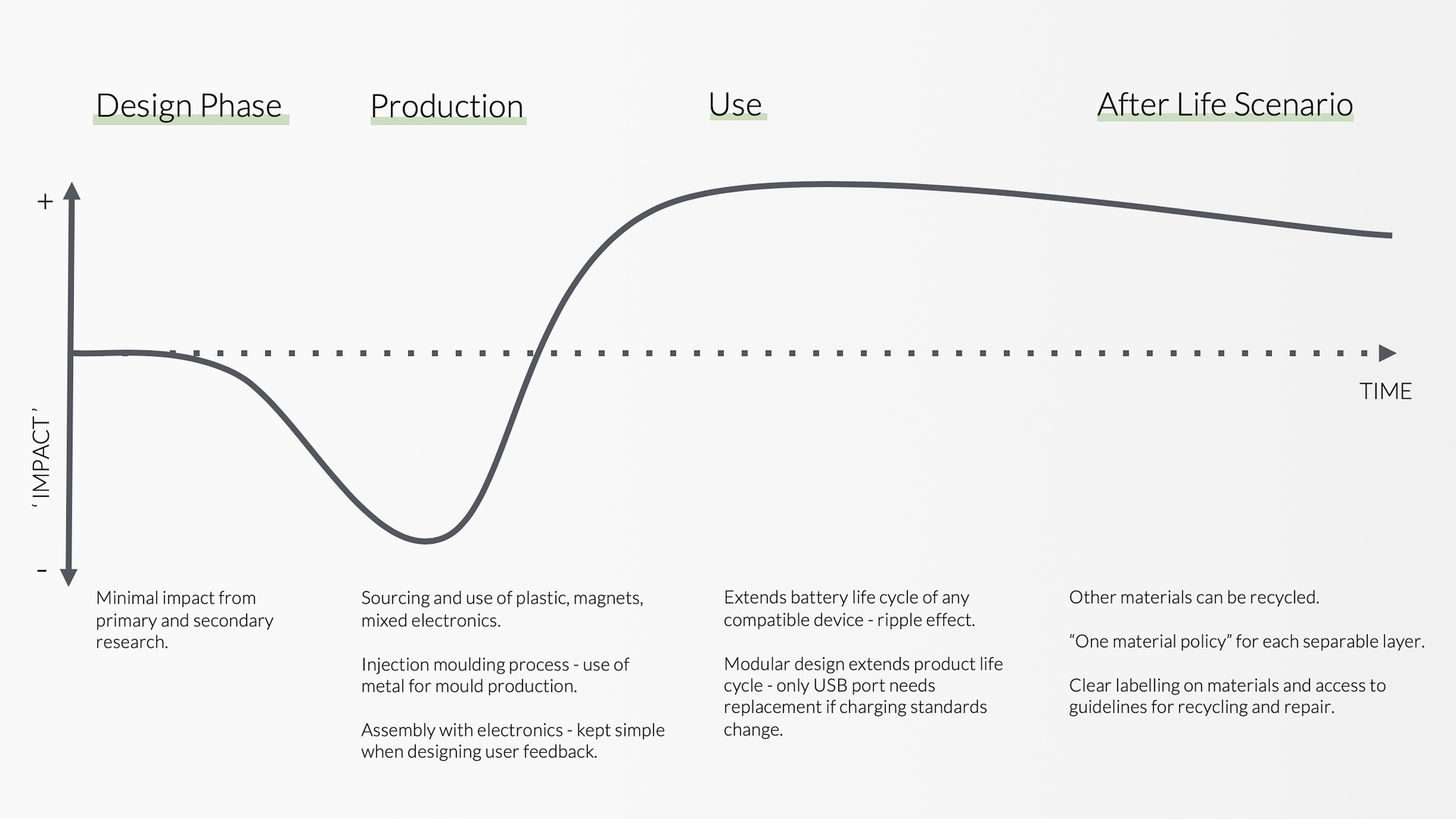 STD_Design Impact Curve